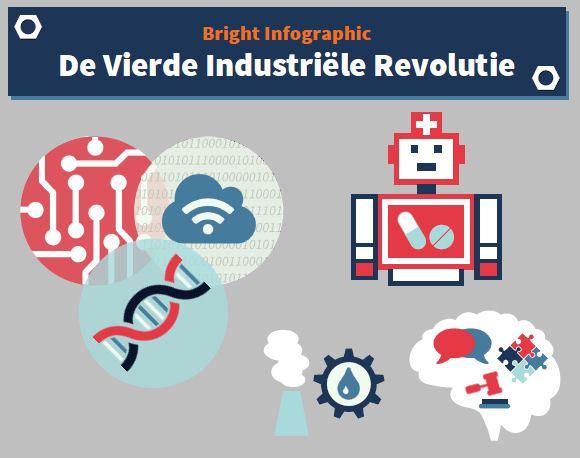 Bright Infographic: De Vierde Industriële Revolutie